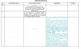 Amendamentele de modificare a….  modificării L – 223